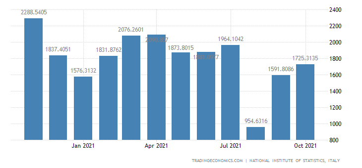 Italy Exports of Motor Vehicles