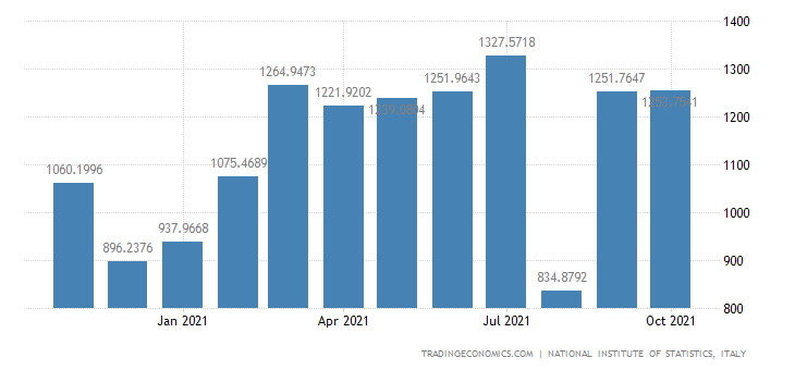 Italy Exports of Plastic Products