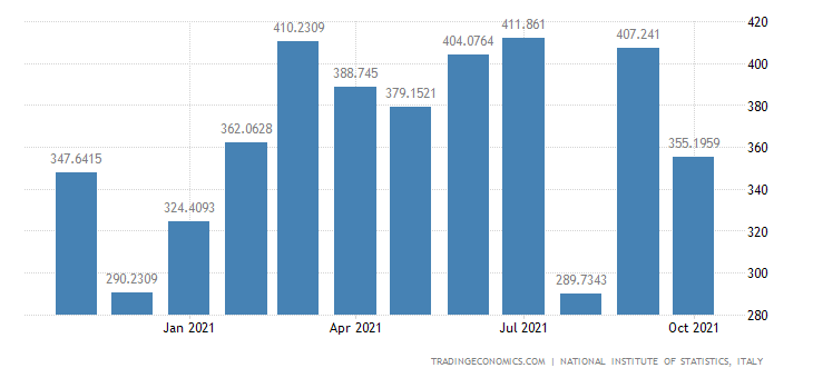 Italy Exports of Manufacture of Rubber Products