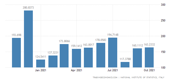Italy Exports of Manufacture of Structural Metal Produc