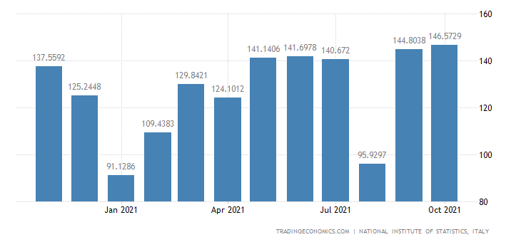 Italy Exports of Manufacture of Tanks, Reservoirs & Con