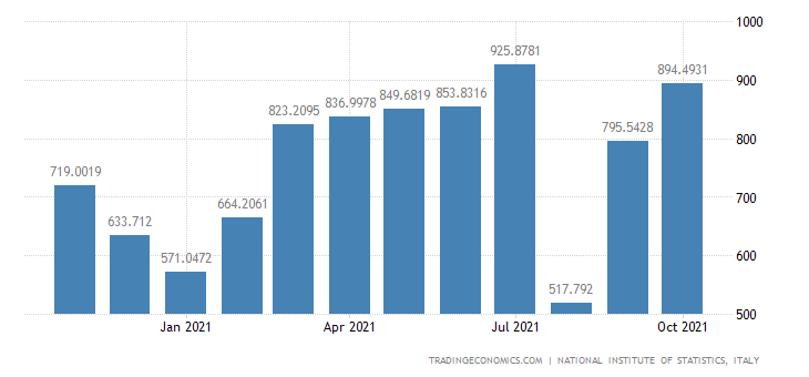 Italy Exports of Manufacture of Textiles