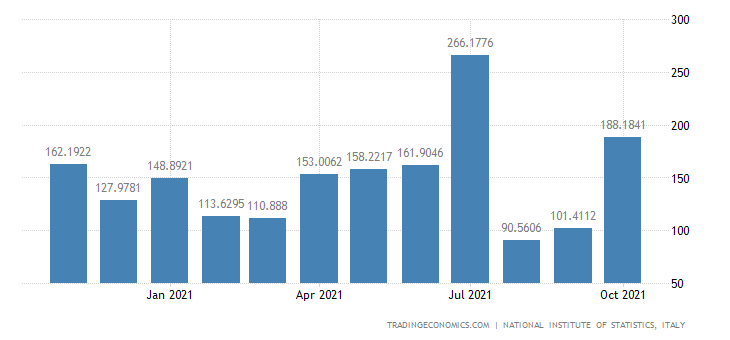 Italy Exports of Manufacture Tobacco Products