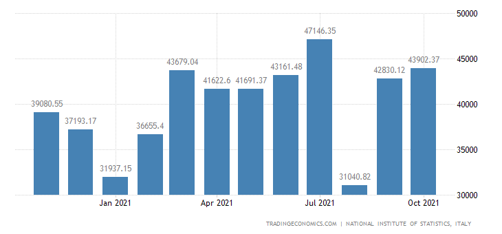 Italy Exports of Manufactured Products