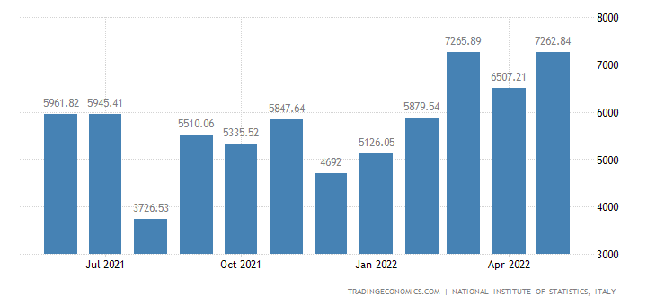 Italy Exports of Metal Products