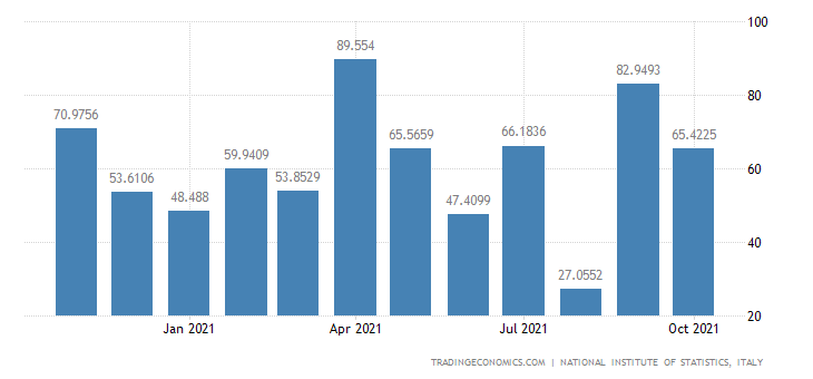 Italy Exports of Mfc of Railway & Tramway Locomotive &