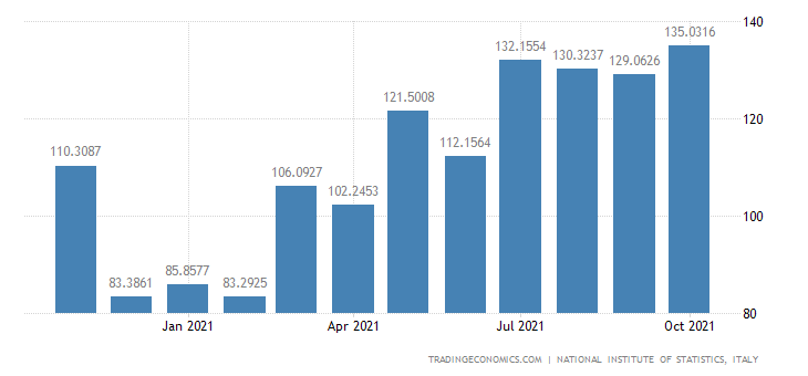 Italy Exports of Mineral Products
