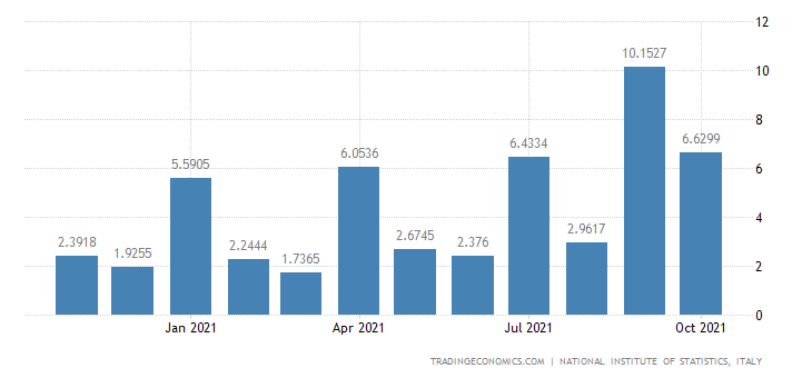 Italy Exports of Mining of Nonfer Metal Ores, Exc Urani