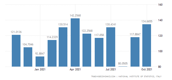 Italy Exports of Miscellaneous Manufacturing N.e.c.