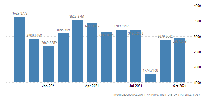 Italy Exports of Motor Vehicles - Trailers & Semi-trail