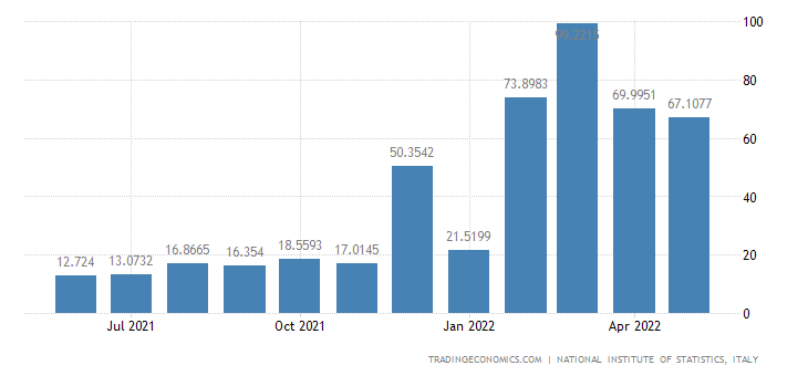 Italy Exports of Natural Gas