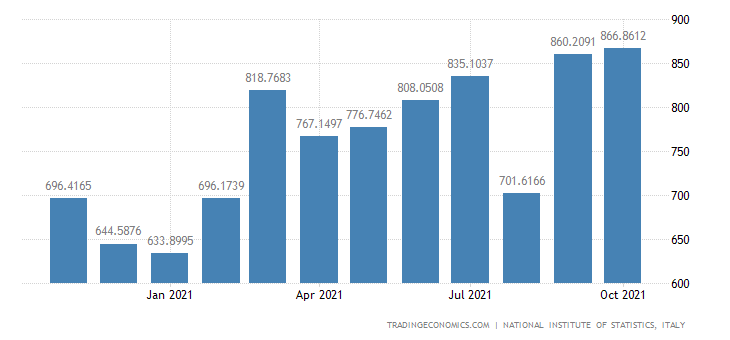 Italy Exports of On-board Provisions, Returning Domesti