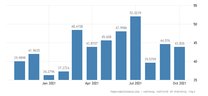 Italy Exports of Processing & Preserving of Fish & Fish