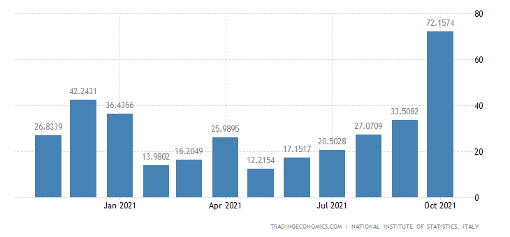 Italy Exports of Production & Distribution of Electrici