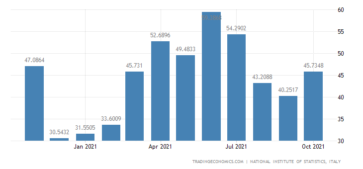Italy Exports of Quarrying of Sand & Clay