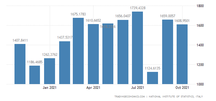 Italy Exports of Rubber & Plastic Products