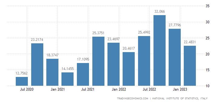 Italy Exports of Services (new Scheme) (wda)