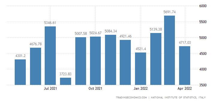 Italy Exports of Textile & Apparel Products