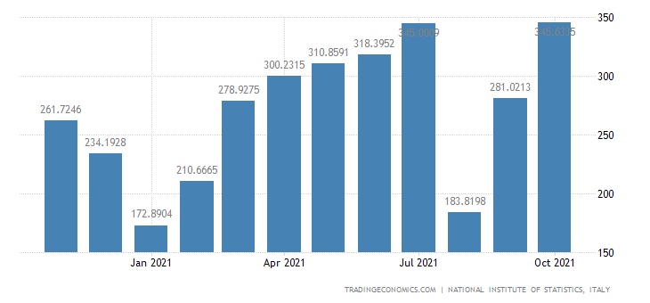 Italy Exports of Textile Weaving