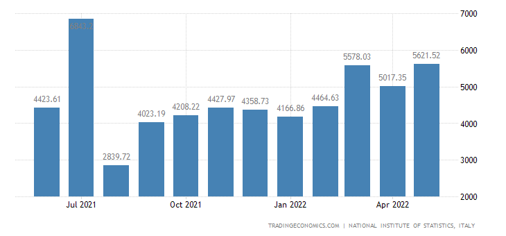Italy Exports of Transport
