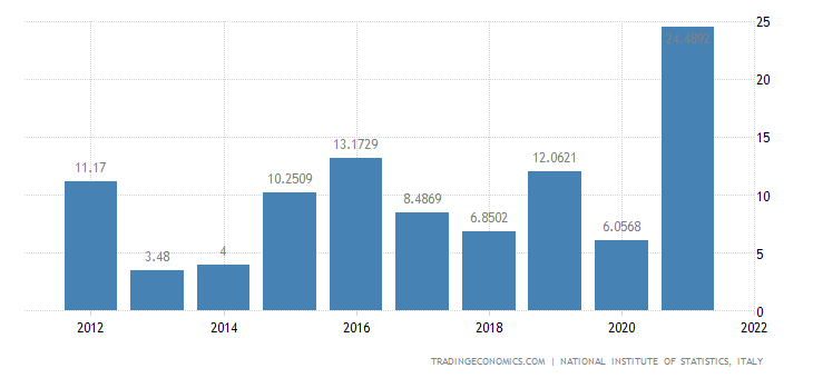 Italy Exports of Value - Coal and Lignite