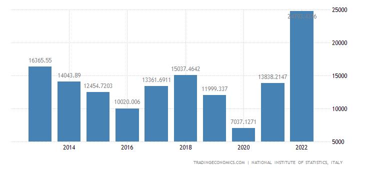 Italy Exports of Value - Coke & Refined Petroleum Produ