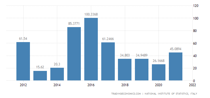 Italy Exports of Volume - Coal and Lignite