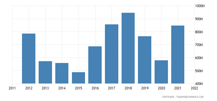 italy exports pakistan