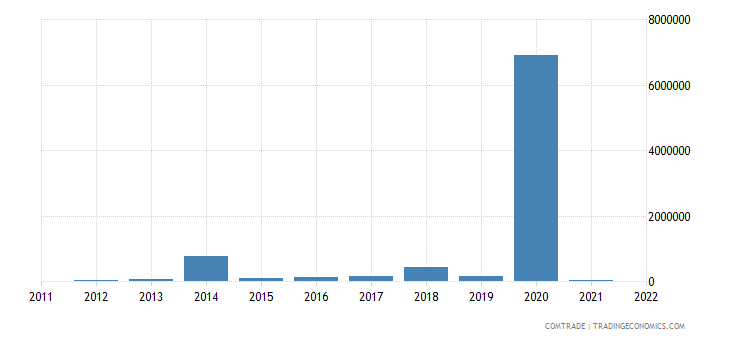 italy exports palau