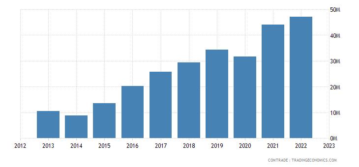 italy exports palestine