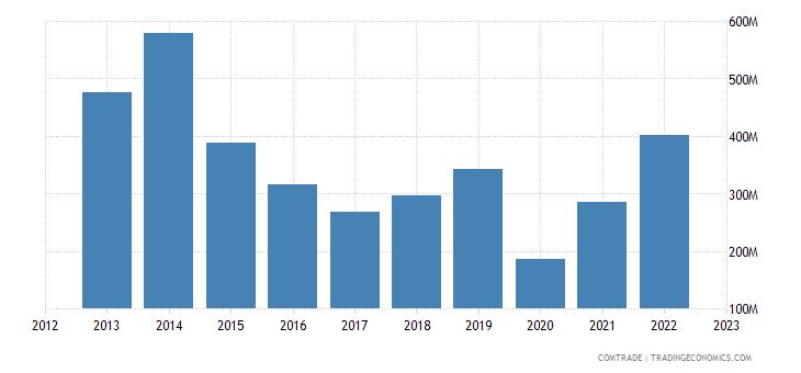 italy exports panama