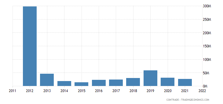 italy exports papua new guinea