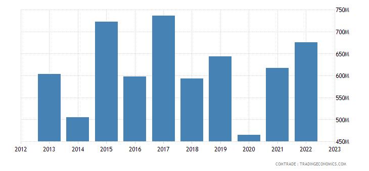 italy exports peru