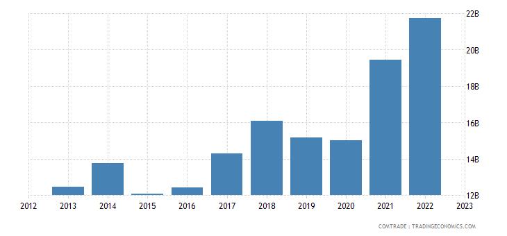 italy exports poland