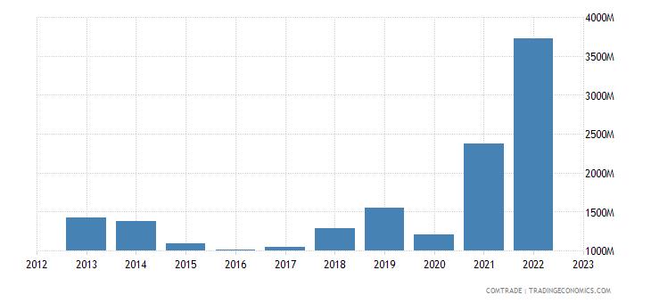 italy exports qatar