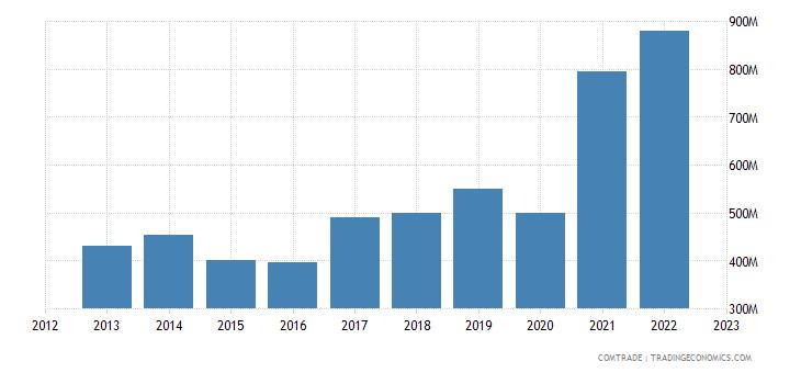 italy exports romania iron steel