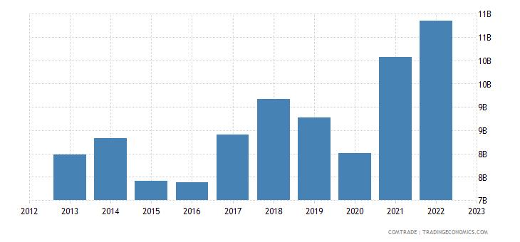 italy exports romania