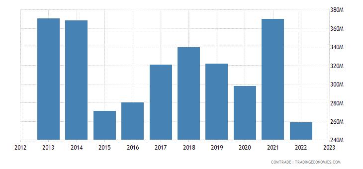 italy exports russia plastics