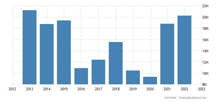 italy exports rwanda