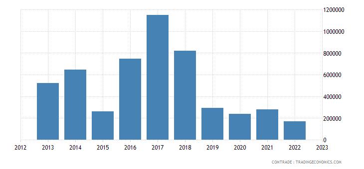 italy exports samoa