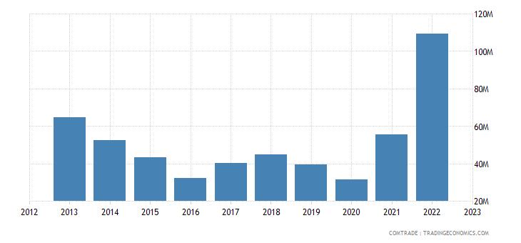italy exports san marino