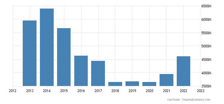 italy exports saudi arabia