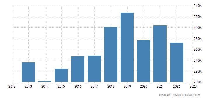 italy exports senegal