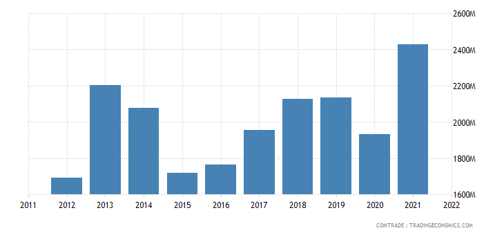 italy exports serbia