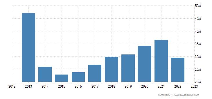 italy exports seychelles
