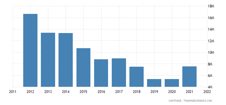 italy exports sierra leone