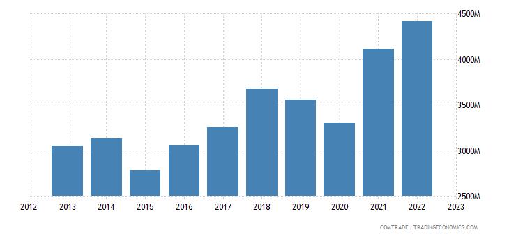 italy exports slovakia