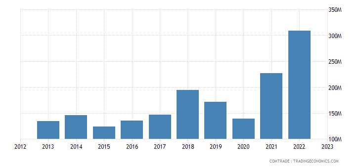 italy exports slovenia aluminum