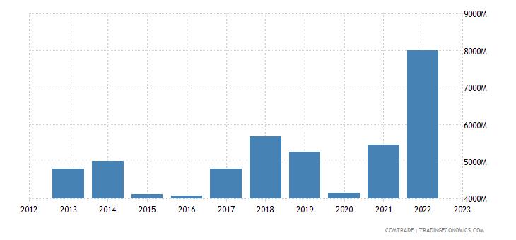 italy exports slovenia