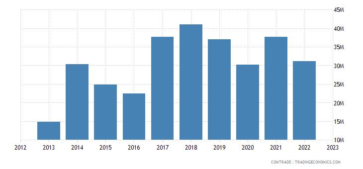 italy exports somalia